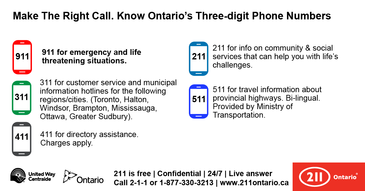 Graphic showing three-digit phone numbers like 911 and 211