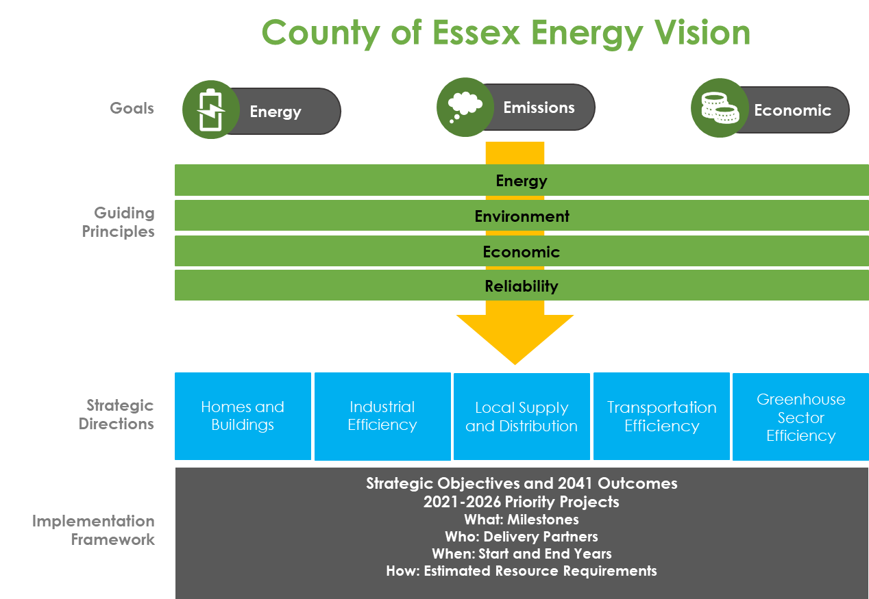A graphic illustrating the team's Energy Vision